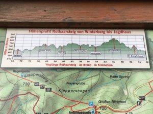 Höhenprofil_Rothaarsteig_Winterberg